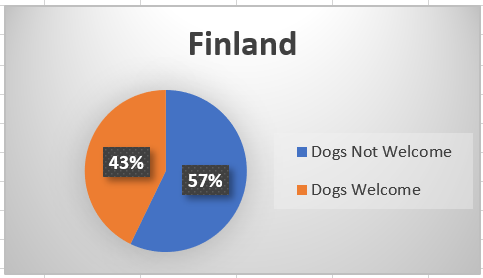 Pie-chart showing dog-friendly hotels in Finland