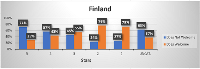 Chart showing dog-friendly hotels in Finland, by stars