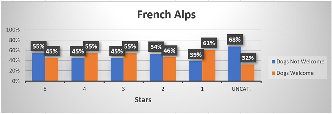 Chart of hotels in the French Alps that welcome dogs, by star-rating