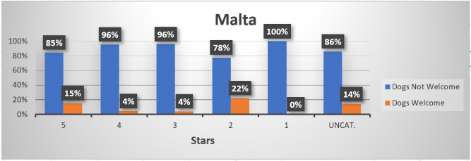 Chart of dog-freindly accomodation in Malta, by star-rating.