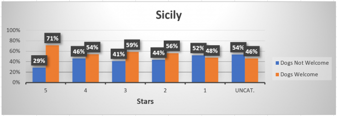 Chart of dog-friendly hotels in Sicily, by star rating