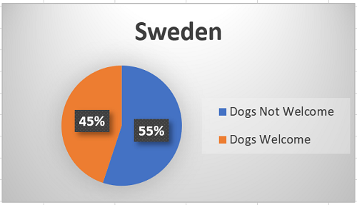 Pie-chart showing dog-friendly hotels in Sweden